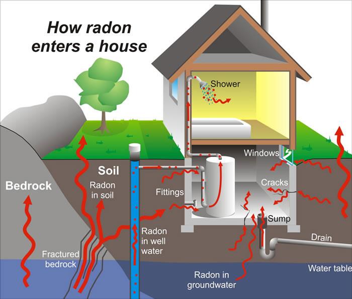Certified Radon Testing Colorado